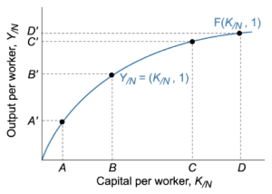 Capital-vs.-Output-per-Worker