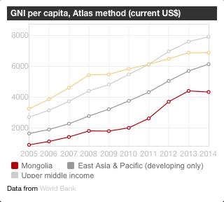GNI per capita